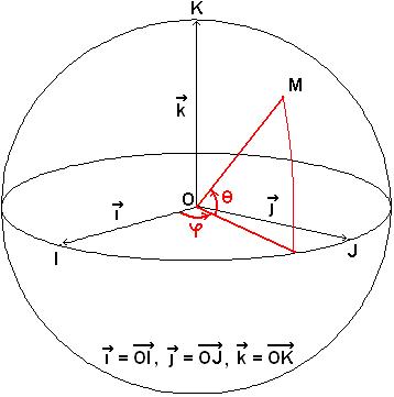 Coordenas esféricas