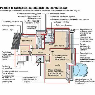 Posible Localización del Amianto en Viviendas Fuente: Comisión Europea