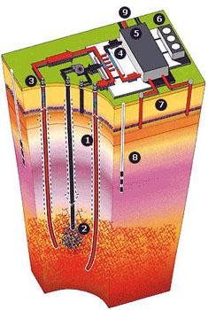 Esquema de Obtención de Energía Geotérmica - Fuente: E renovables