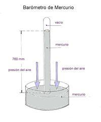 Barómetro de mercurio