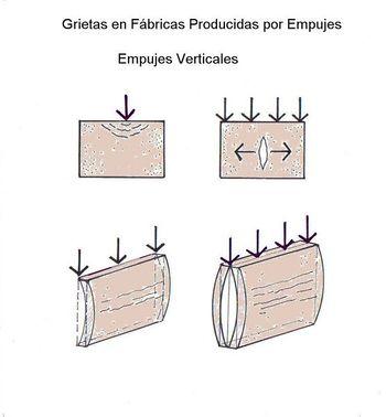 Grietas por Empujes Vertic en Fábricas.jpg