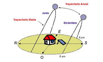 Trayectoria Solar-Fuente Absoluter Protecsol