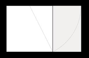 Rectángulo áureo AEFD a partir del cuadrado ABCD. El rectángulo BEFC es asimismo áureo.