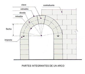 Partes Integrantes de un Arco.jpg