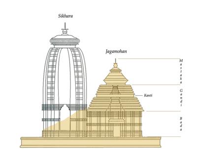 Plano del templo de Konark