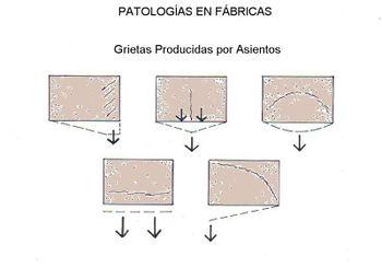 Grietas Producidas por Asientos en Fábricas Vistas.jpg