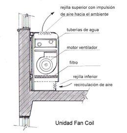 Detalle Fan Coil