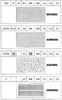 Placa de cartón-yeso perforada. Tipo según denominación, Ø perforación, separación, porcentaje, longitud, largo, grueso, peso y separación perfiles estructurales. FUENTE: KNAUF. Delta